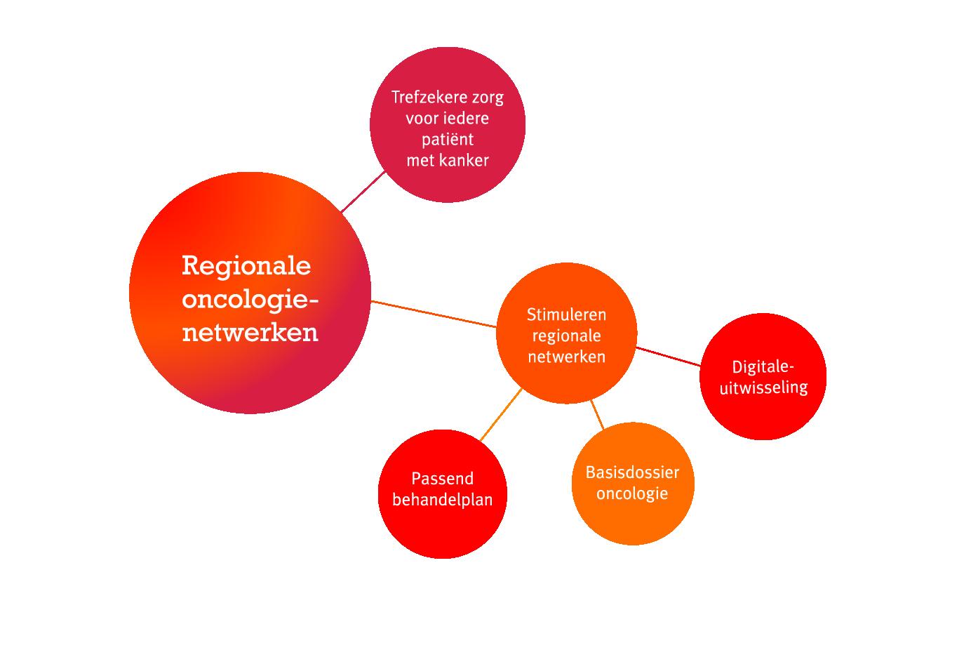 mindmap waarom-zijn-oncologienetwerken-onmisbaar-voor-trefzekere-zorg