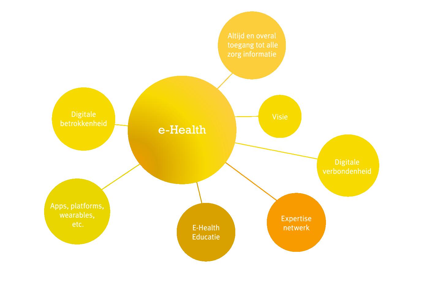 mindmap meer_baat_met_e-health